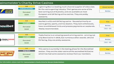 Photo of Casinomeister Charity Drive