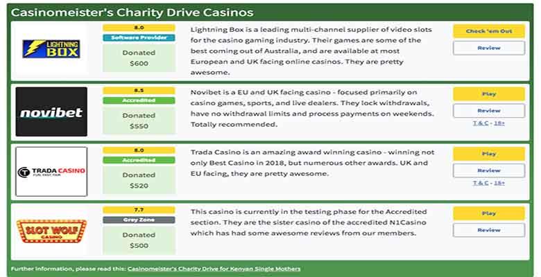 Charity Drive